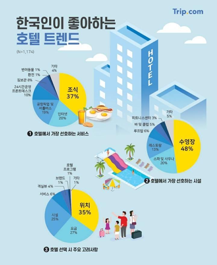 한국인이 호텔 고를때 많이 확인 하는것.jpg | 인스티즈