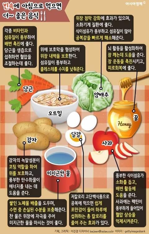 빈속에 먹으면 좋은 음식/안좋은 음식.jpg | 인스티즈