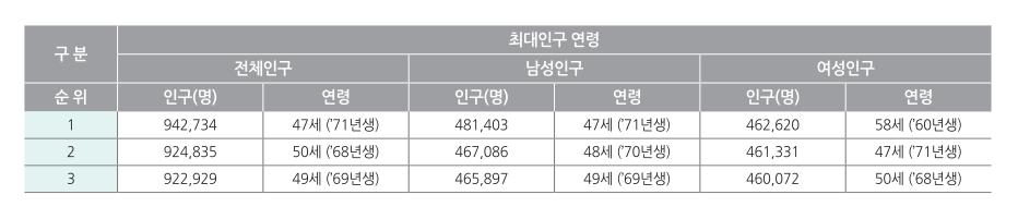 2018 대한민국 주민등록 최대인구 연령 TOP3 | 인스티즈