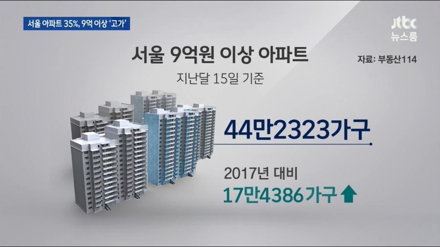 서울 아파트 35%가 9억 이상 | 인스티즈