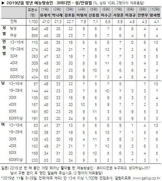 2019년 한국갤럽 올해를 빛낸 예능방송인·코미디언 (최근 13년간 추이 포함) | 인스티즈