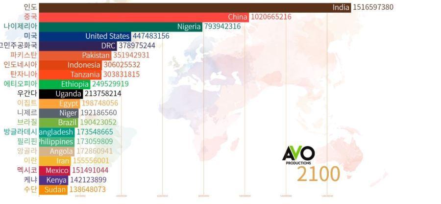 2100년 세계 인구 예측 | 인스티즈
