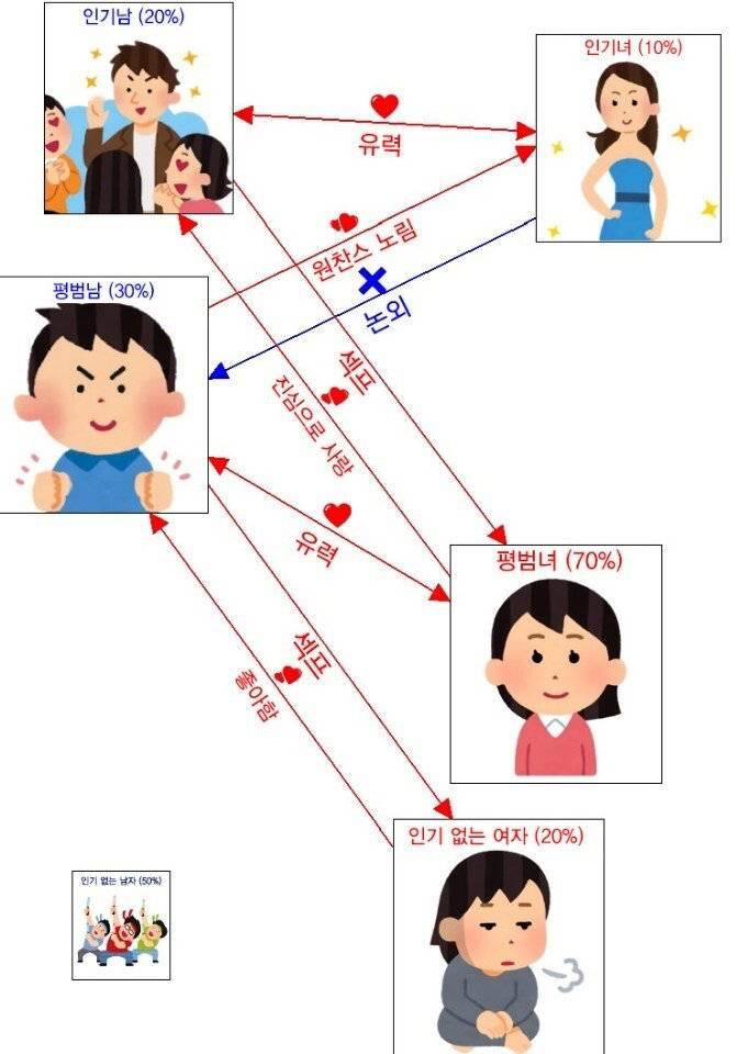 일본에서 만든 남녀 관계 도식표.jpg | 인스티즈