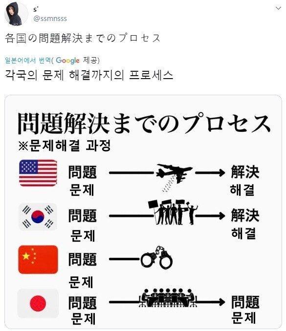 일본인이 본 나라별 문제해결 과정   인스티즈