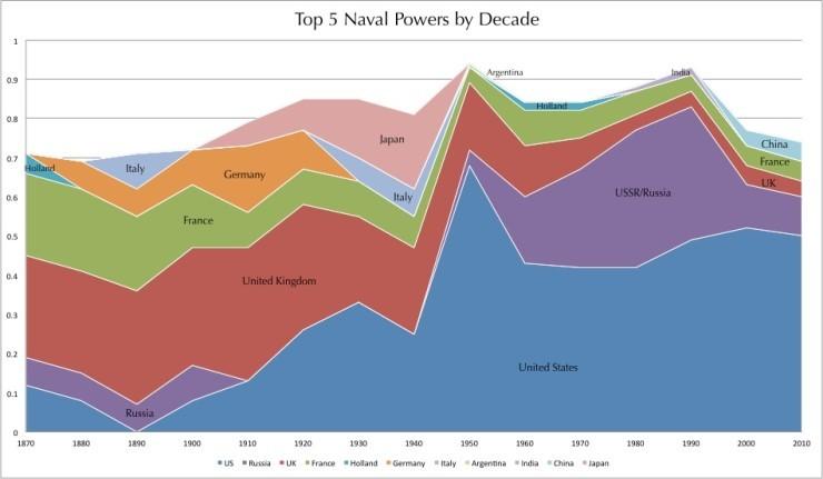 세계 해군력의 패권 변화.jpg | 인스티즈