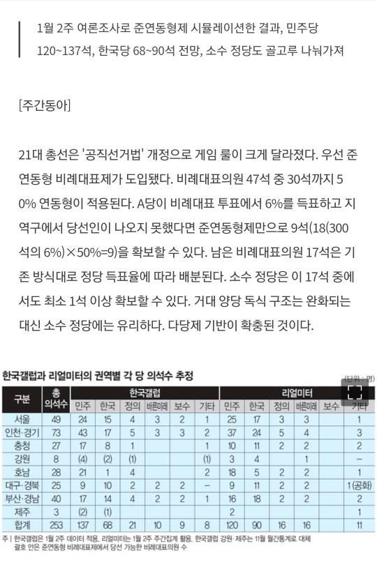 [특집|21대총선] 오늘 당장 총선을 치른다면.. 한국당은 반토막, 민주당은 최다수 | 인스티즈