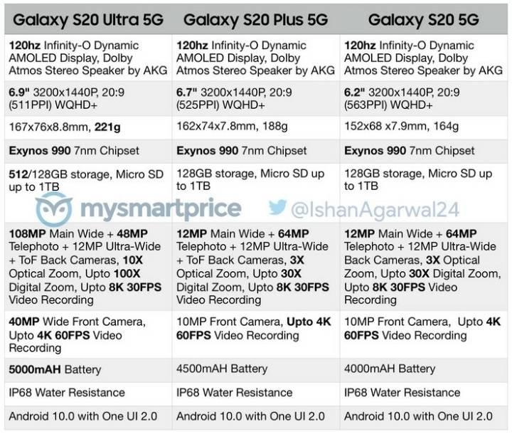 갤럭시S20 스펙 전체 유출, 모델 차별화.jpg | 인스티즈