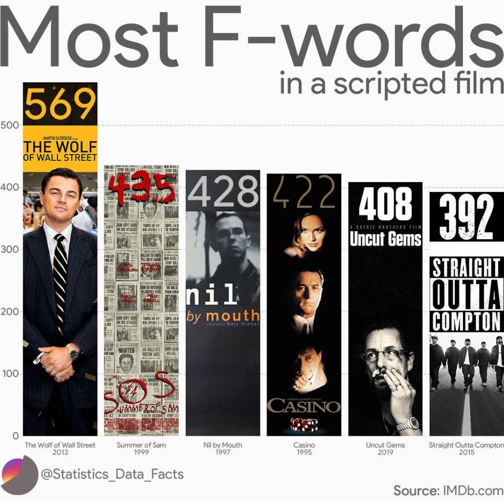욕설 fuck이 가장 많이 나온 영화 top 6 | 인스티즈