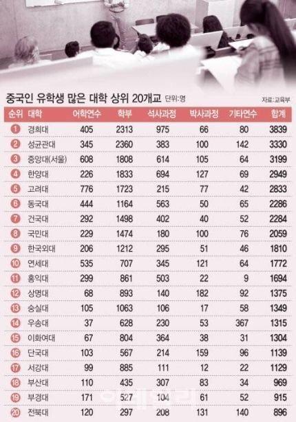 중국인 유학생 많은 대학교 TOP 20 | 인스티즈