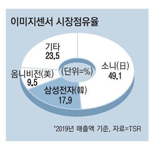 日우익들이 삼성이라면 치를떠는 이유... 삼성이 또 일본산업 생태계 한곳을 초토화 jpg | 인스티즈