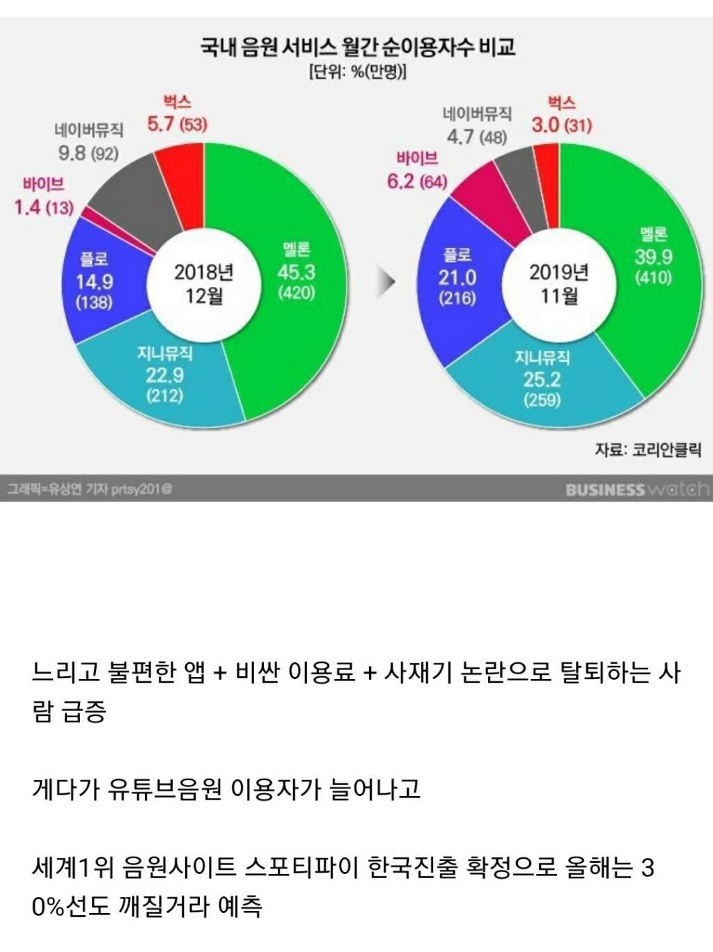 점점 망해간다는 멜론 점유율 근황.jpg | 인스티즈