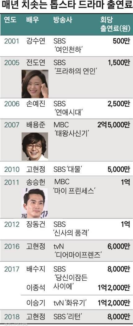 톱스타들의 드라마 출연료 변화.JPG   인스티즈