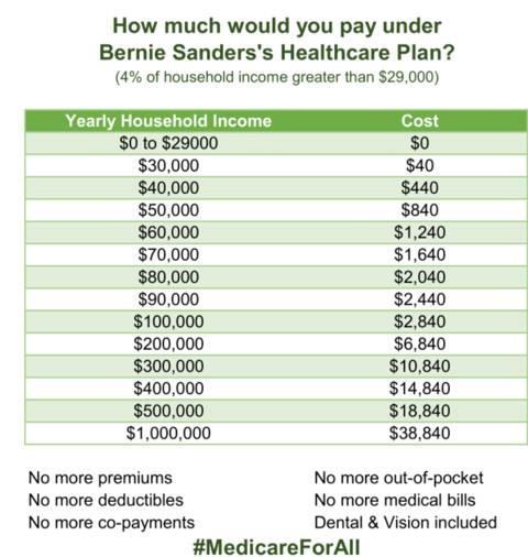 미국 대선후보 1위 버니 샌더스 의료보험 공약 | 인스티즈