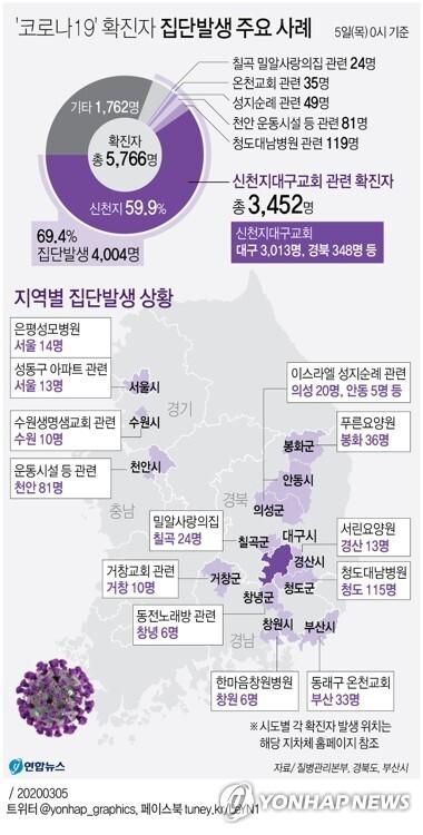 '코로나19' 확진자 집단발생 주요 사례(3월5일 0시 기준) | 인스티즈