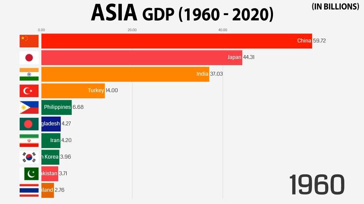 1960 - 2020 아시아 국가들의 GDP 변화 | 인스티즈