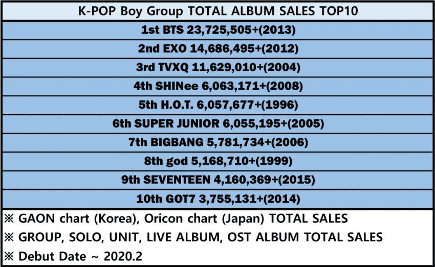 아이돌 역대 음반판매량 TOP10.JPG   인스티즈