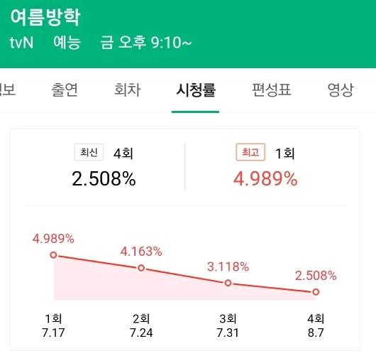 tvn 여름방학 시청률 상황 | 인스티즈