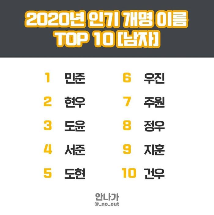 올해 한국인이 가장 선호한 개명 이름 TOP 10 .jpg | 인스티즈