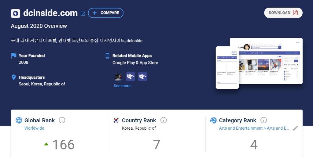 2020년 8월 한국 커뮤니티 이용자 순위 (인터넷 카페 제외) | 인스티즈