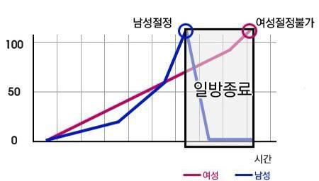 남성과 여성의 오르가즘 그래프 | 인스티즈