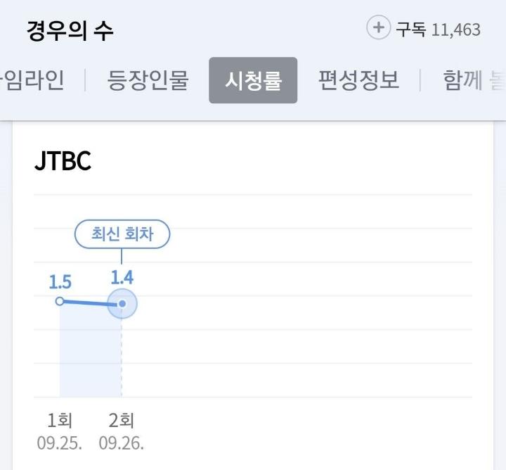 이번주 시작한 JTBC 신작드라마 시청률 추이.JPG | 인스티즈