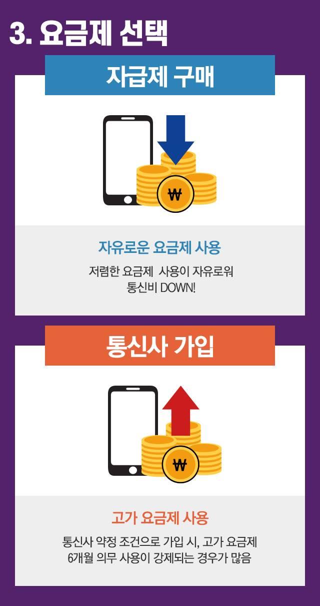 휴대폰바꿀때 호구당하지 않는 가장 쉬운 방법.jpg | 인스티즈