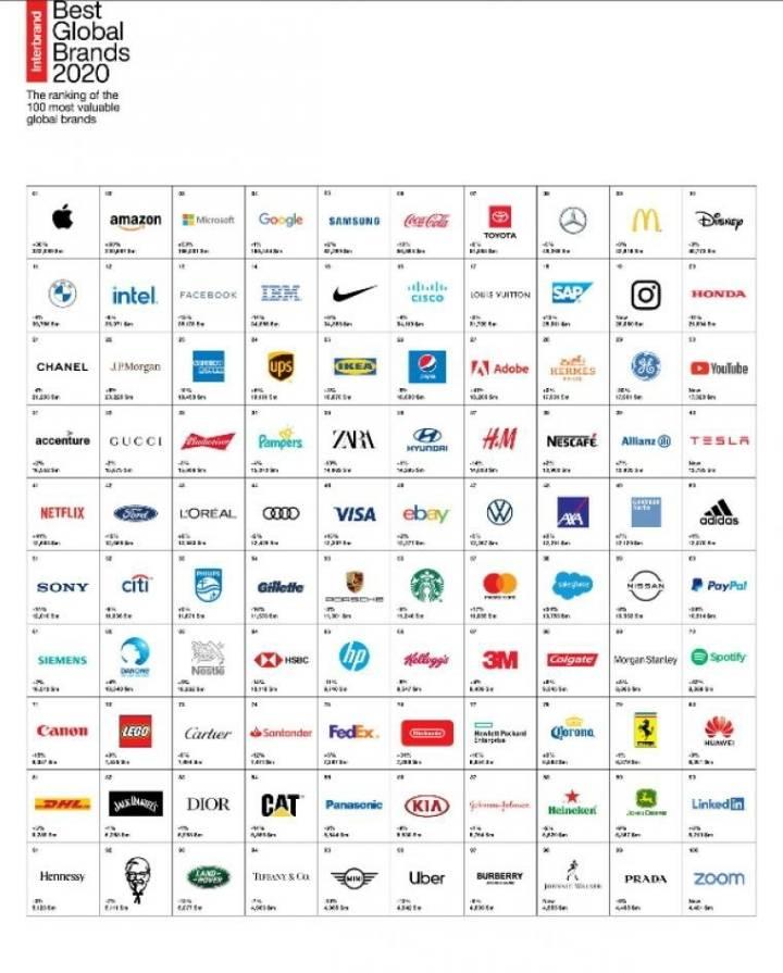 2020년 글로벌 100대 브랜드...삼성 한단계 상승   인스티즈