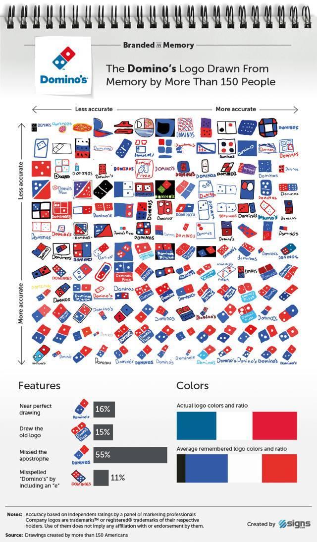 156명의 미국인들에게 10개 브랜드의 로고를 그려보게 했다 | 인스티즈