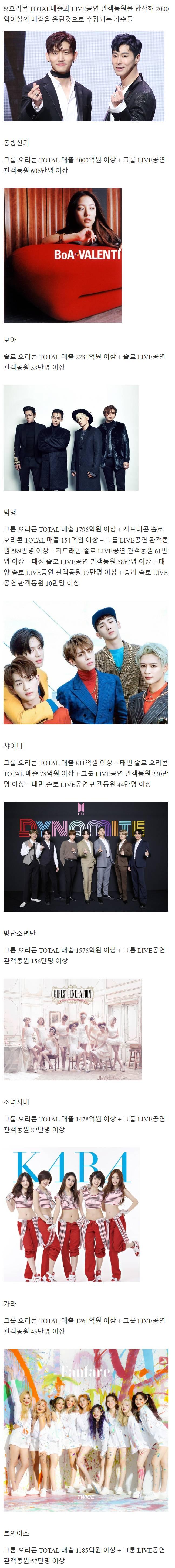 일본에서 매출 2천억 이상 기록한 한국 가수들 | 인스티즈
