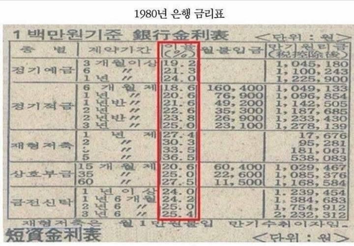 지금보면 놀라운 70~80년대 은행 적금 이자율.jpg | 인스티즈
