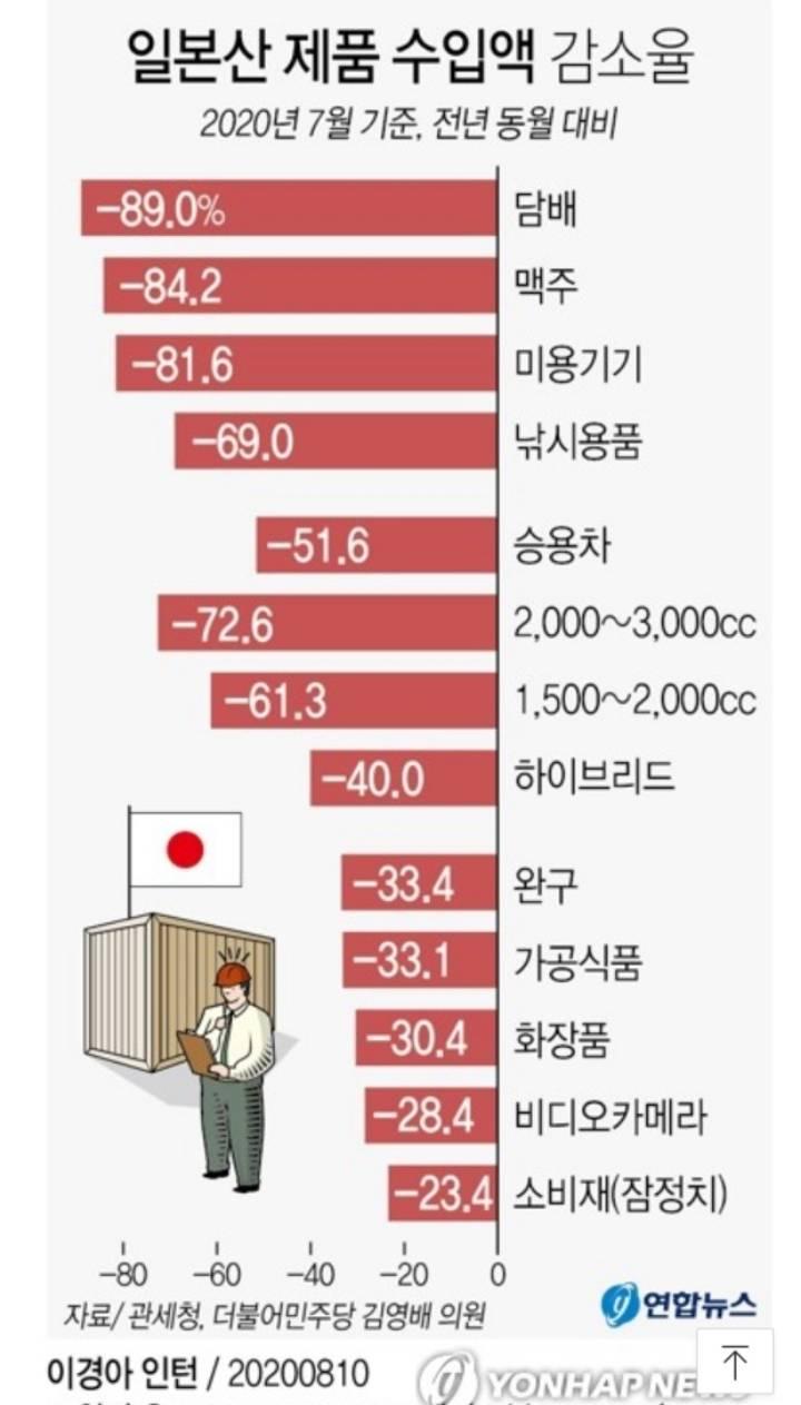 일본 불매운동 효과 | 인스티즈