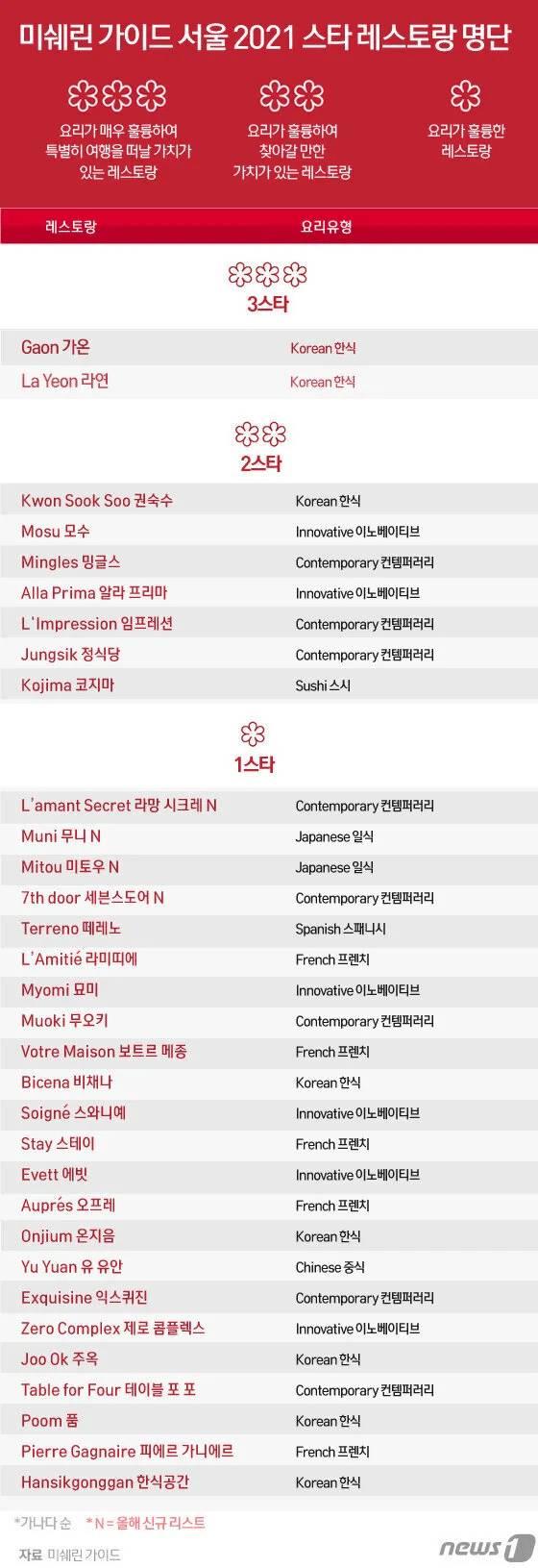 미쉐린가이드 서울 2021 레스토랑 명단 | 인스티즈