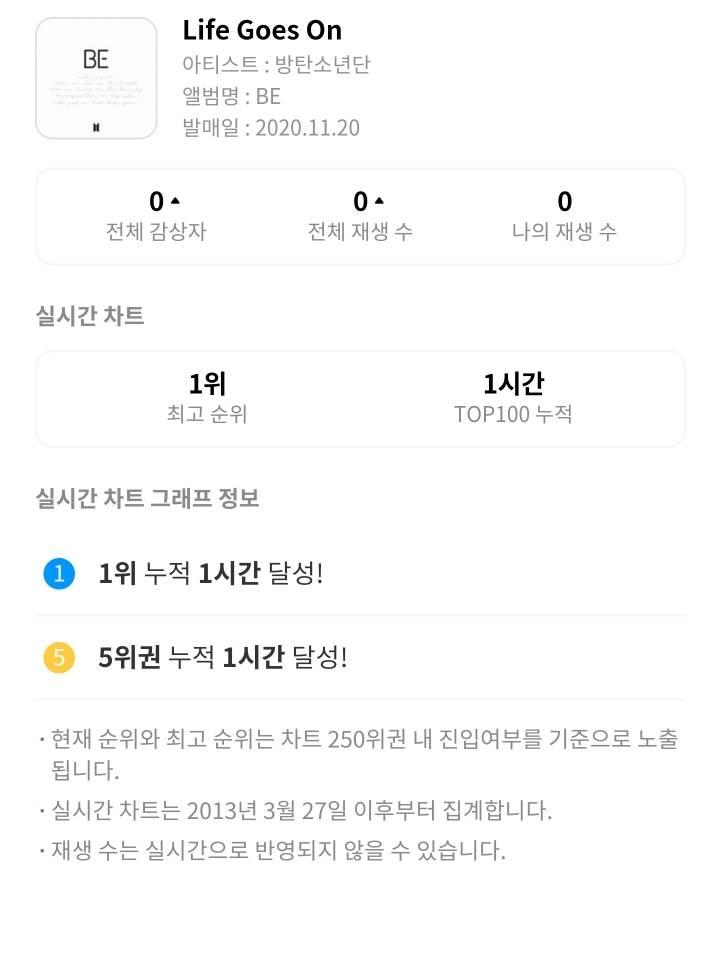 방탄소년단 신곡 Life Goes On 지니 진입 결과 | 인스티즈