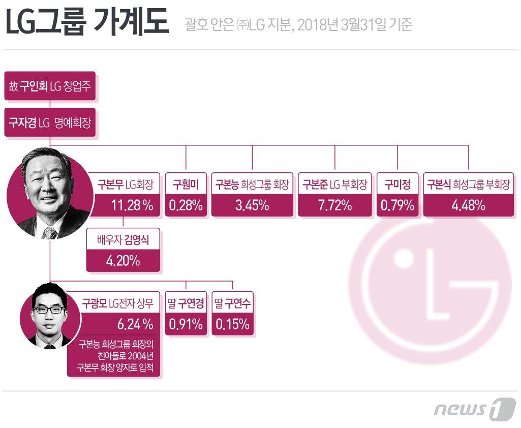 LG그룹에서 아직도 지켜지고 있는 조선시대 전통 | 인스티즈