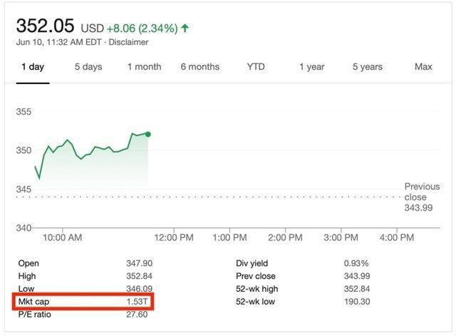 애플, 美기업 최초로 시가총액 1조5천억 달러 돌파   인스티즈
