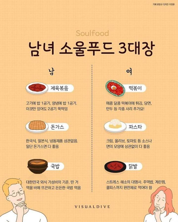 대한민국 남녀가 가장 좋아하는 음식 | 인스티즈