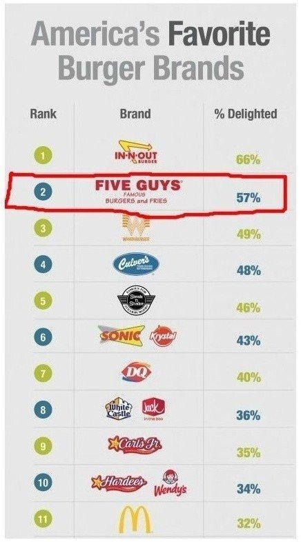 미국내 햄버거 브랜드 순위.jpg | 인스티즈