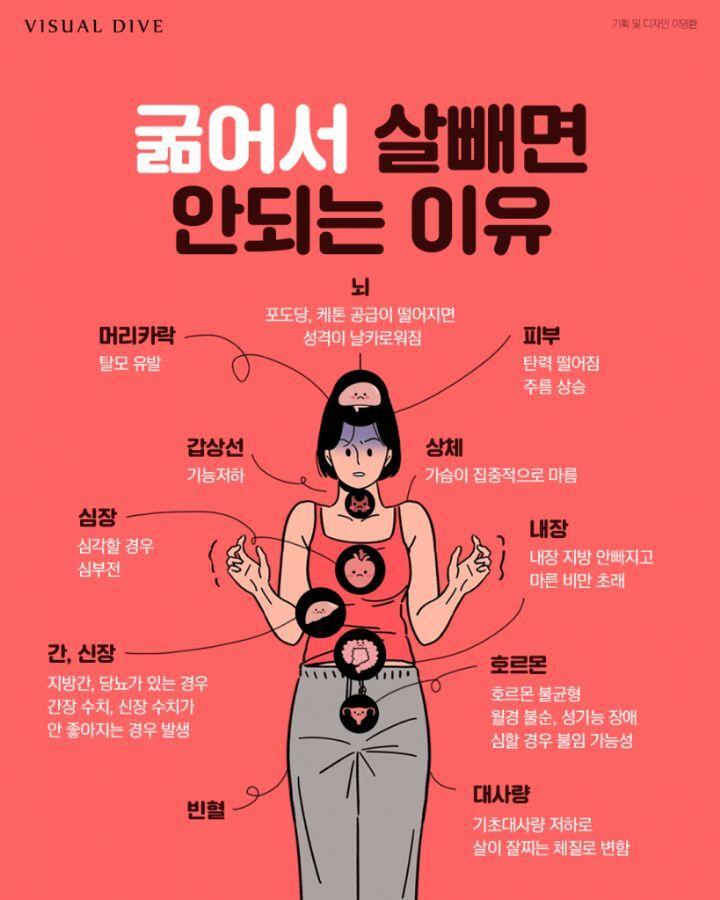 굶어서 살 빼면 안 되는 이유.jpg | 인스티즈