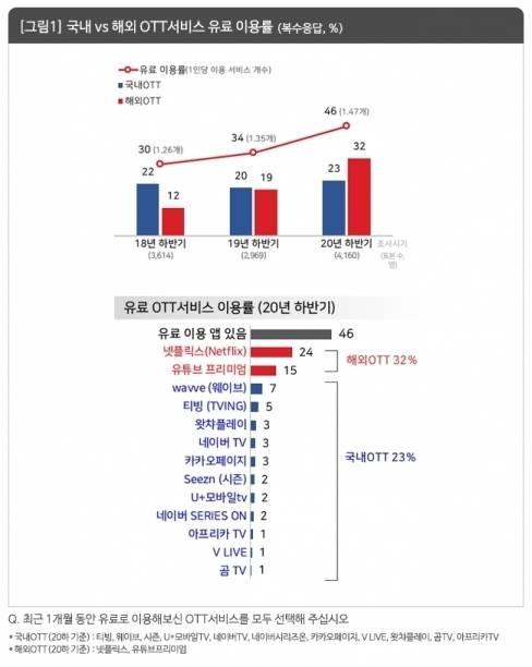 넷플릭스 나홀로 '독주'…무릎 꿇은 토종 OTT   인스티즈