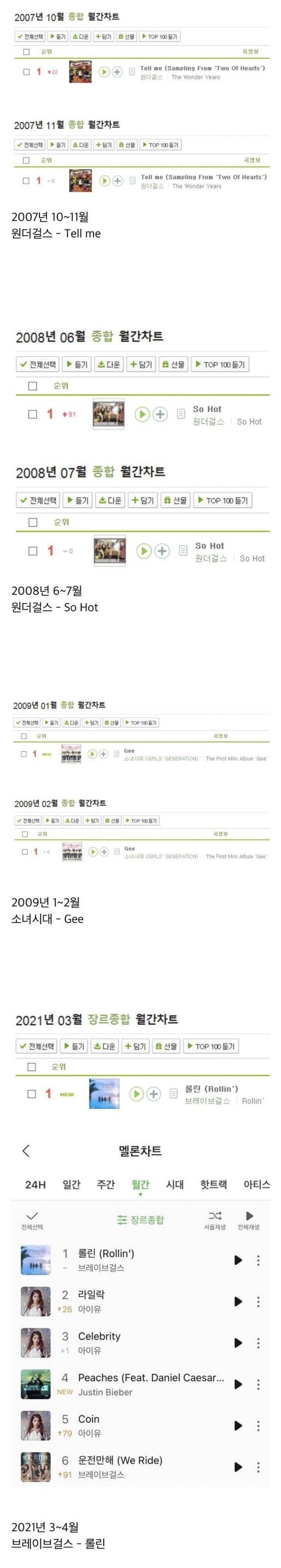 롤린 12년만에 멜론 월간 2개월 연속1위한 여돌곡 등극.JPG   인스티즈