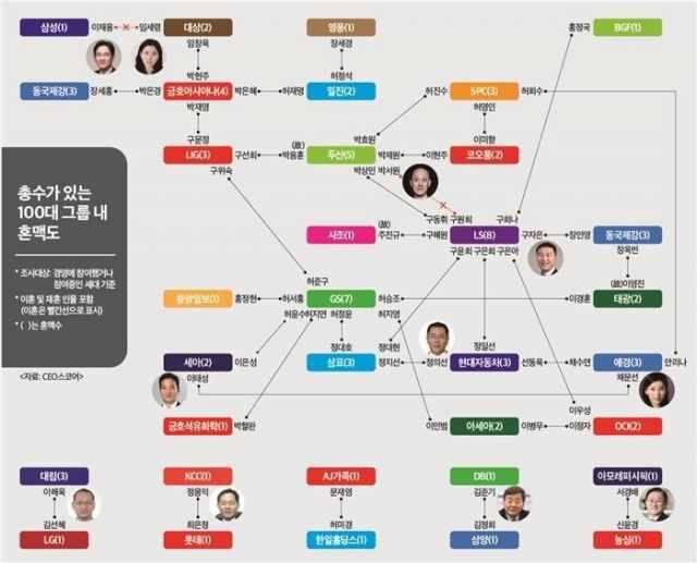 한국을 지배하는 가문들 | 인스티즈