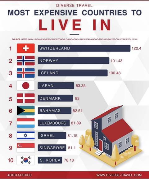 세계에서 생활비가 가장 비싼 나라 순위 | 인스티즈
