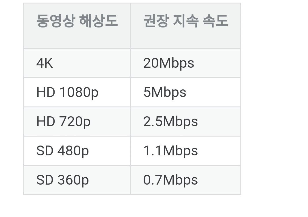 데이터 무제한 요금제, 1mbps, 3mbps 등 속도차이를 알아보자 | 인스티즈
