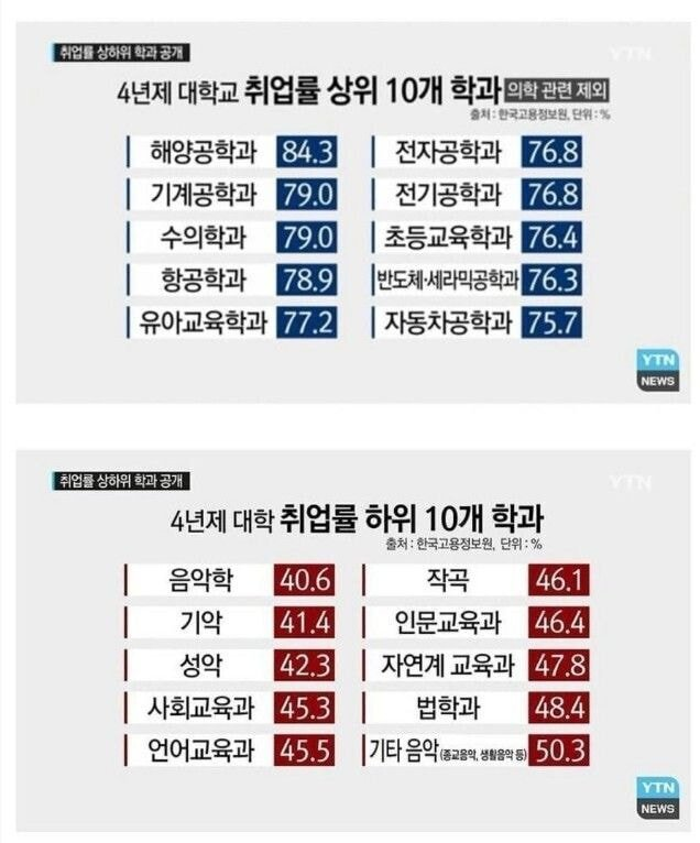 취업률 상위 & 하위 학과 top 10 | 인스티즈