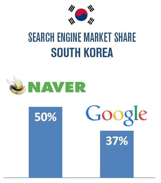 구글이 정복하지 못한 나라 : 대한민국   인스티즈