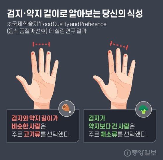손가락 길이로 식성을 알수있음.jpg | 인스티즈