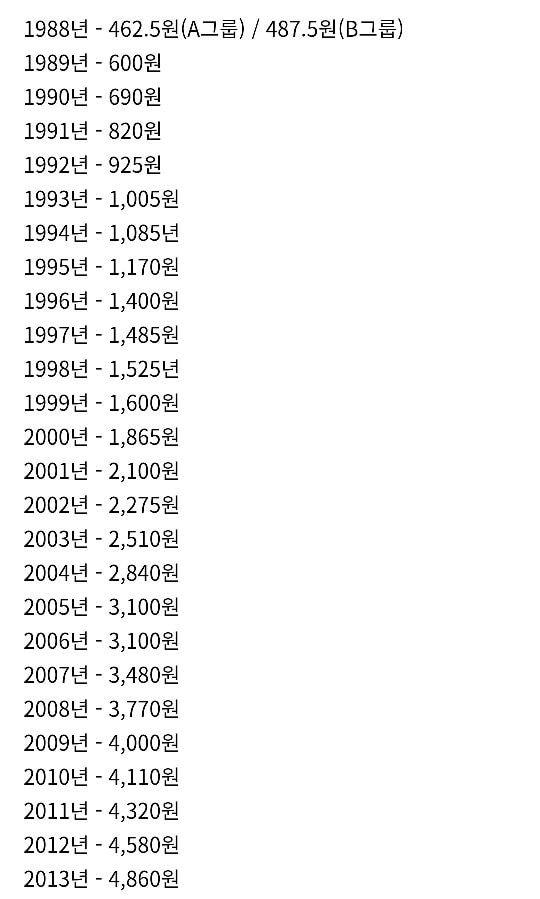 처음 알바했을 때 그 당시 최저시급은 얼마였음?   인스티즈