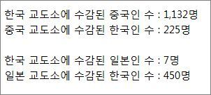 한국 교도소에 수감된 외국인 수 | 인스티즈